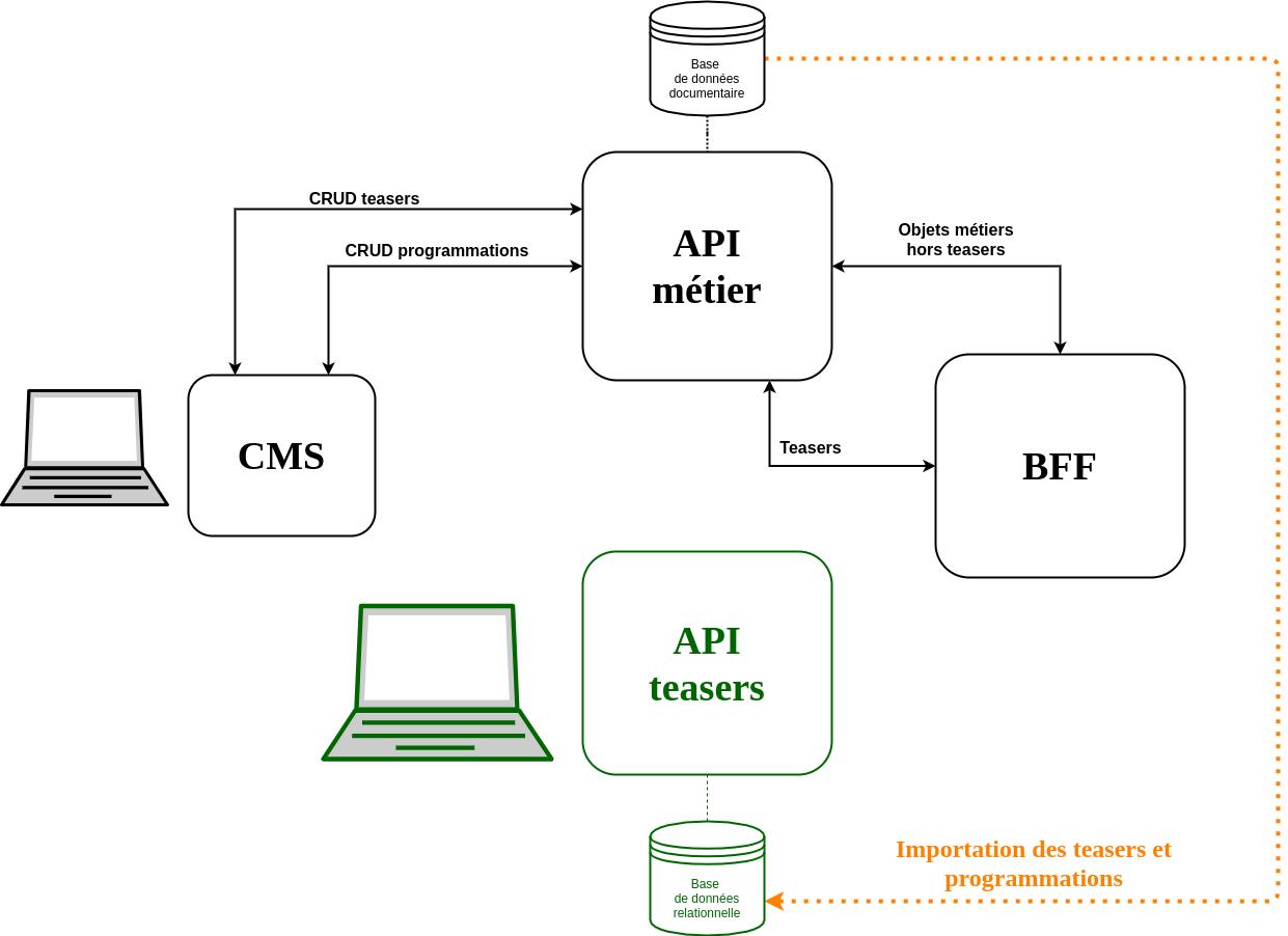 La nouvelle API