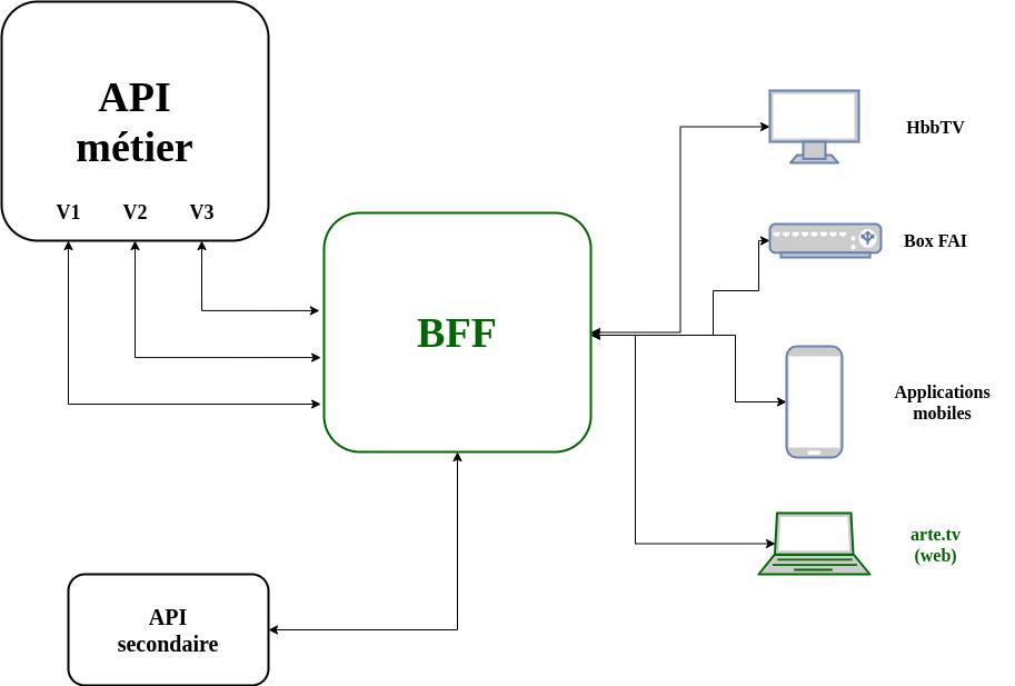 L'architecture après le BBF