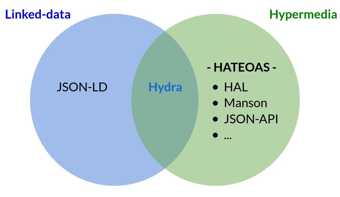Classification des acronymes